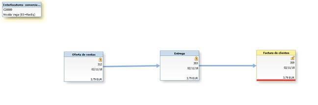 SAP Business One - Gestión de proyectos - mapa de relaciones